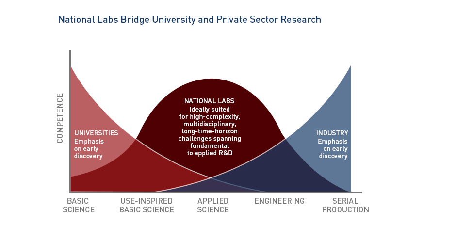 a2-national-labs-v2_arc_graph