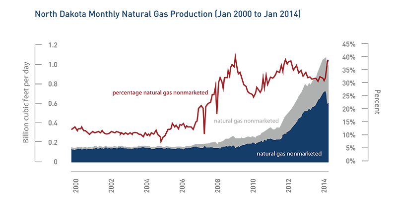 nd-natural-gas-production