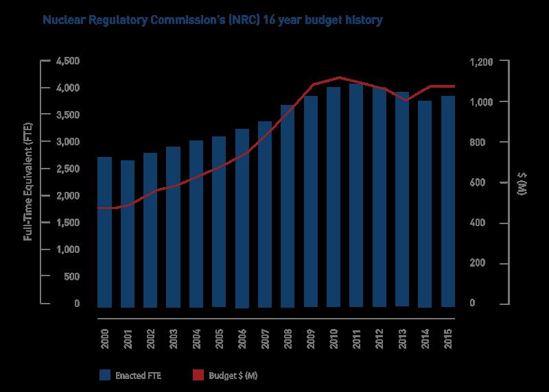 nrc-budget-history-01
